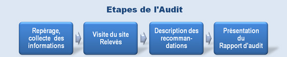 Etapes de l'audit